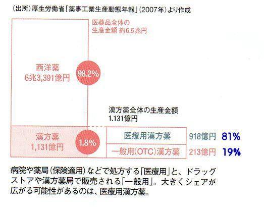 漢方薬生産金額