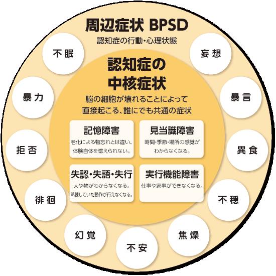 周辺症状(BPSD)